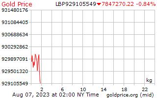 1 天黃金價格每公斤在黎巴嫩鎊