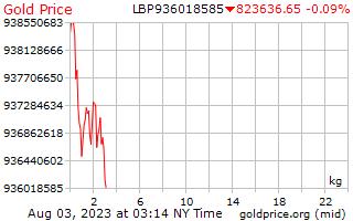 1 ngày vàng giá mỗi kilôgam trong Lebanon Pound