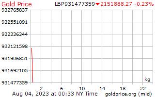 1 dag goud prijs per Kilogram in Libanees pond
