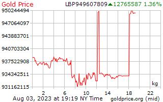 1 Day Gold Price per Kilogram in Lebanese Pounds