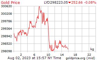 1 dia de ouro preço por quilograma em Dinar Líbio