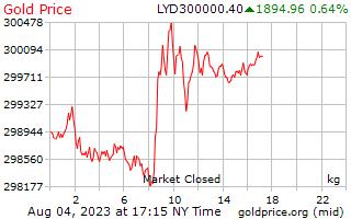 1 ημέρα χρυσός τιμή ανά χιλιόγραμμο-σε Δηνάριο Λιβύης