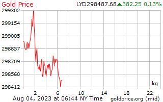 1 ngày vàng giá mỗi kilôgam trong Libya Dinar