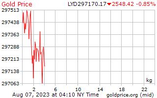 1 день золото цена за килограмм в ливийский динар