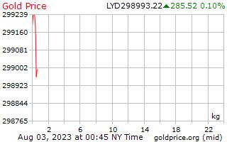 1 journée d'or prix par kilogramme en Dinar libyen