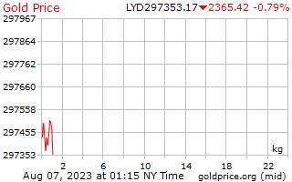 リビア ディナールの 1 キログラムあたり 1 日金価格
