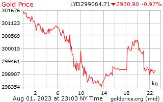1 天黄金价格每公斤在利比亚第纳尔