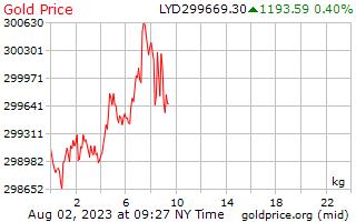 1 Day Gold Price per Kilogram in Libyan Dinar
