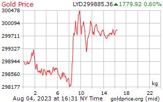 1 giorno oro prezzo per chilogrammo in Dinaro libico