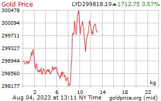 1 dag goud prijs per Kilogram in Libische Dinar