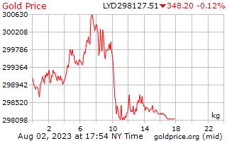 Precio 1 día oro por kilogramo en Dinar libio