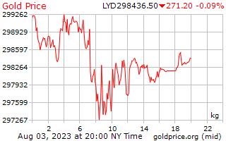 1 hari Gold Harga per Kilogram di Dinar Libya