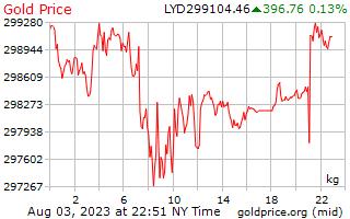 1 天黃金價格每公斤在利比亞第納爾