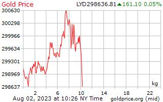 1 hari emas harga sekilogram dalam Dinar Libya