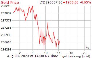 1 יום זהב המחיר לכל קילוגרם של דינר לובי