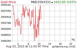 1 hari emas harga sekilogram di Macedonia Denars