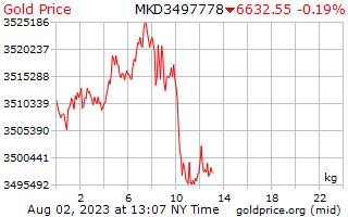 1 giorno oro prezzo per chilogrammo di Denars macedone