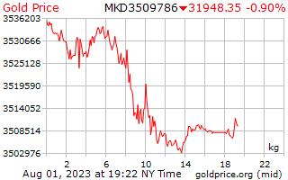 1 journée d'or prix par kilogramme en Denars Macédoniens