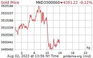 マケドニア デナルで 1 キログラムあたり 1 日ゴールドの価格