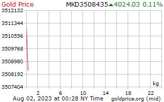 سعر الذهب يوم 1 للكيلوغرام الواحد في عليها المقدونية