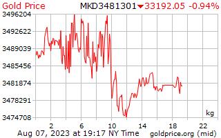 Precio 1 día oro por kilogramo en denares macedonios