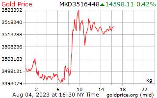 1 день золото цена за килограмм в македонских денаров