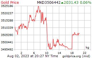 1 दिन सोने की कीमत प्रति किलोग्राम मासेदोनियन Denars में