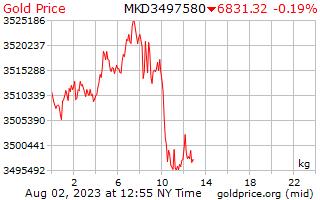 1 天黃金價格每公斤在馬其頓第納爾