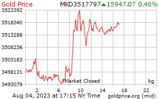 1 hari Gold Harga per Kilogram dalam Denars Makedonia