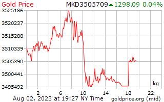 1 dag goud prijs per Kilogram in de Macedonische Denars