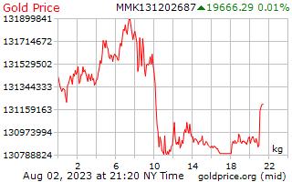 1 dia de ouro preço por quilograma no birmanês Kyats