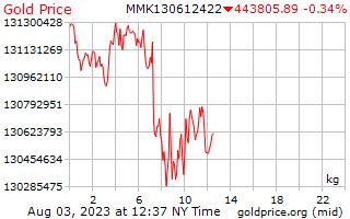 1 giorno oro prezzo per chilogrammo in birmano Kyats