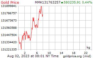سعر الذهب يوم 1 للكيلوغرام الواحد في بورما كيات