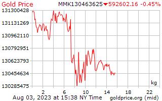1 день золото цена за килограмм в бирманской кьяты