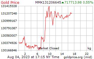 Precio 1 día oro por kilogramo en Kyats de Birmania