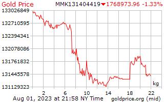 1 dag goud prijs per Kilogram in Birmese Kyats