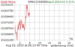 1 天黄金价格每公斤在缅甸缅元