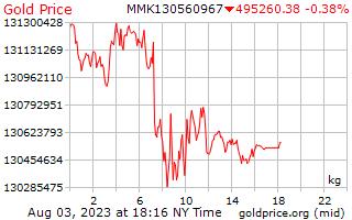 1 ngày vàng giá mỗi kg ở Miến điện Kyats