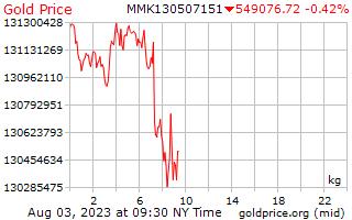1 hari emas harga sekilogram di Burma Kyats