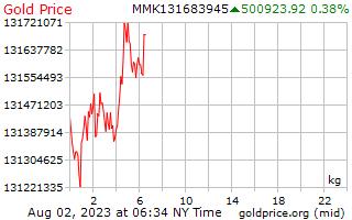 1 दिन सोने की कीमत प्रति किलोग्राम में बर्मी Kyats