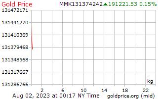 1 天黃金價格每公斤在緬甸緬元
