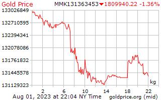 1 יום זהב המחיר לכל קילוגרם ב Kyats בורמזי