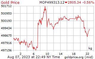 1 hari Gold Harga per Kilogram di Macau Patacas