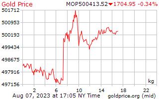 1 ngày vàng giá mỗi kilôgam trong Macanese Patacas