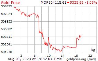 سعر الذهب يوم 1 للكيلوغرام الواحد في باتاكا ماكاوى