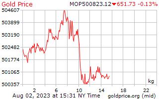 1 Day Gold Price per Kilogram in Macanese Patacas