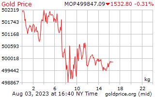 Precio 1 día oro por kilogramo en Patacas de Macao