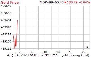1 Tag Gold Preis pro Kilogramm in Macau Patacas