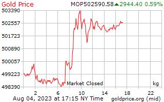 1 天黃金價格每公斤在澳門澳門元