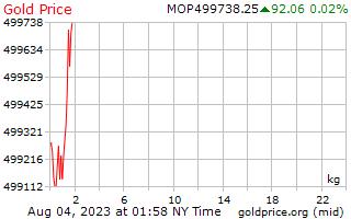 1 dia de ouro preço por quilograma em Patacas macaenses